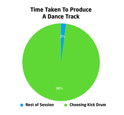 Time_to_Produce_a_Dance_Track_Kick_Drum.png